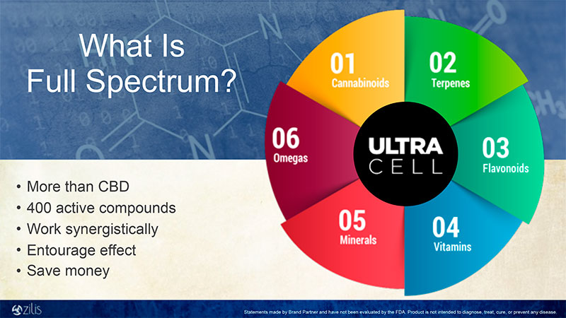 What is Full Spectrum?
